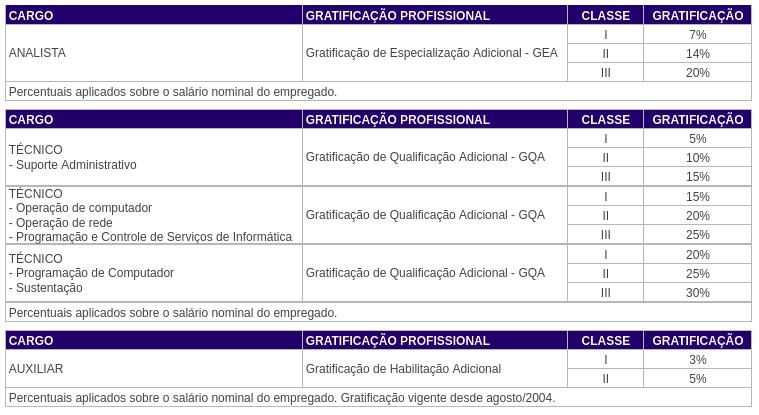 Gratificação profissional.png