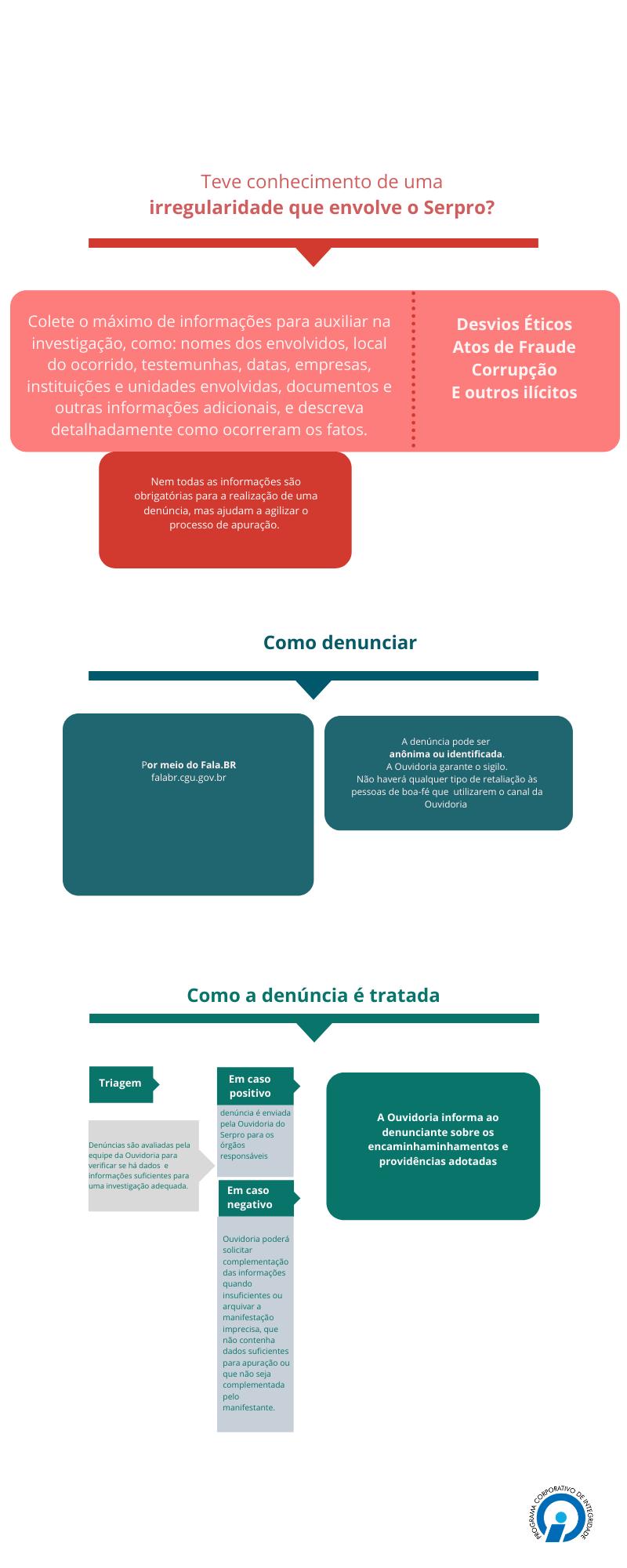 Infográfico Denúncia.png
