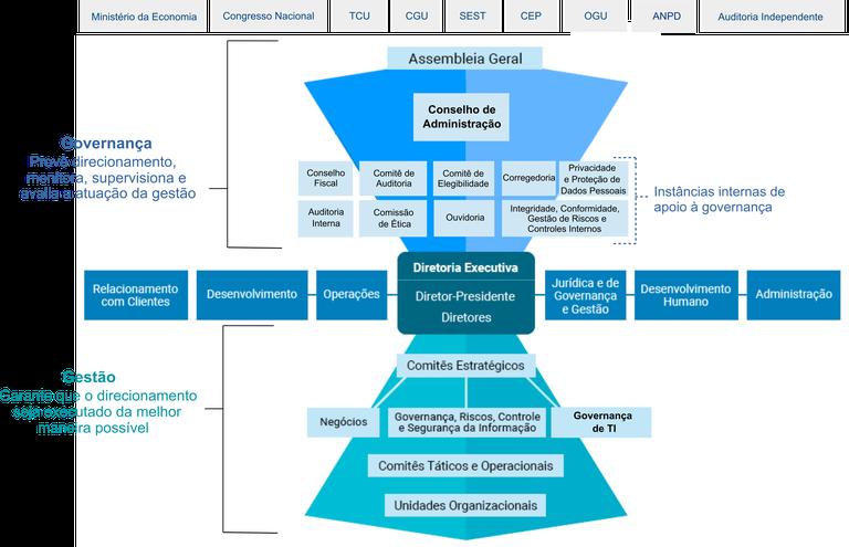 estrutura_governanca_2021.png